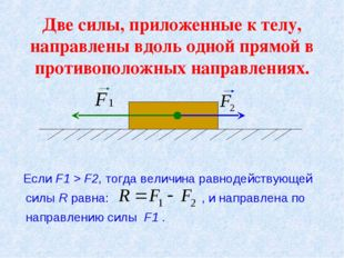 Две силы, приложенные к телу, направлены вдоль одной прямой в противоположных