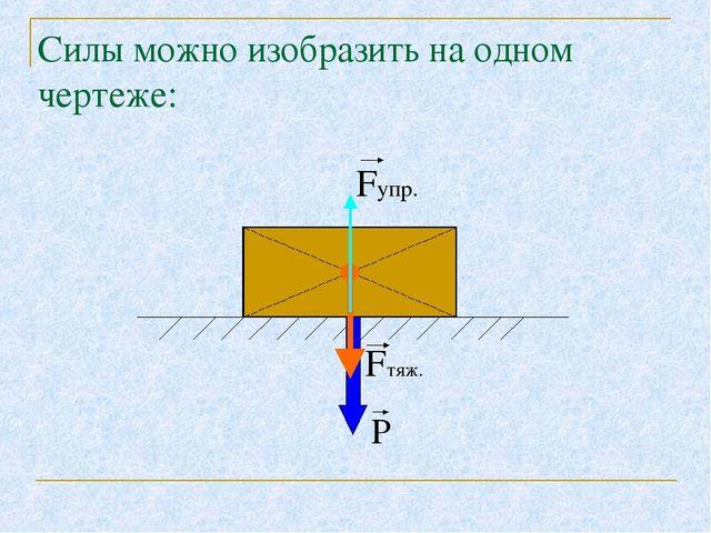 Силы можно изобразить на одном чертеже: Fупр. Fтяж. Р