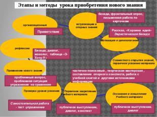 актуализации и опорных знаний Мотивация и целеполагание Осознание и осмыслен