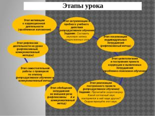 Этап актуализации и пробного учебного действия (репродуктивное обучение) Зад