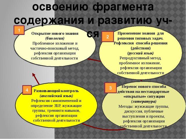 Цикл деятельности по освоению фрагмента содержания и развитию уч-ся Открытие...