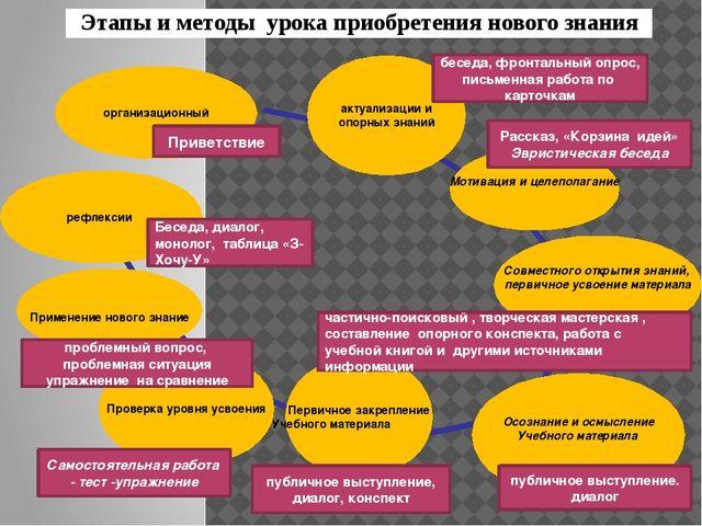 актуализации и опорных знаний Мотивация и целеполагание Осознание и осмыслен...