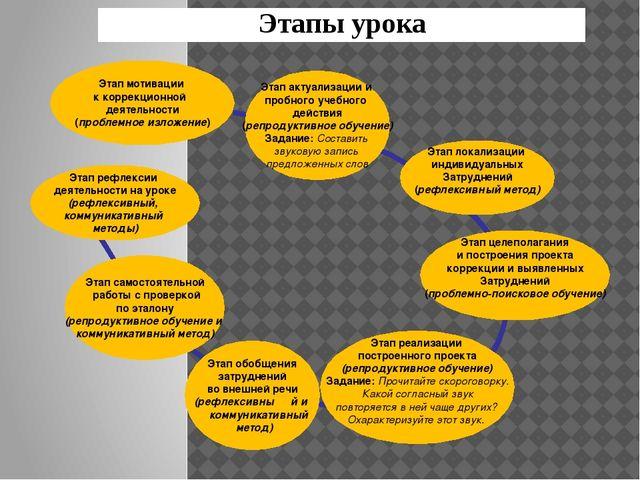 Этап актуализации и пробного учебного действия (репродуктивное обучение) Зад...