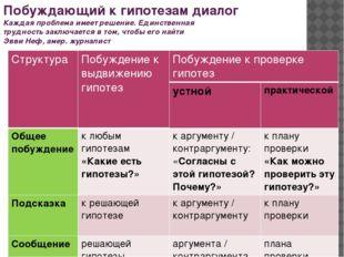 Сравнительная характеристика диалогов Побуждающий Подводящий Струк-тура Отдел
