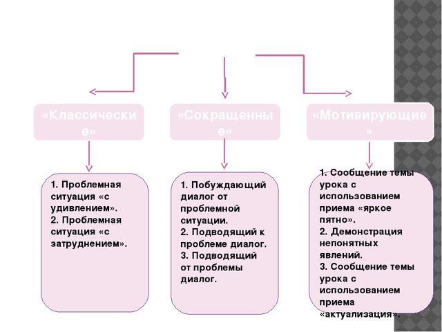 Приёмы актуализации знаний в начале урока