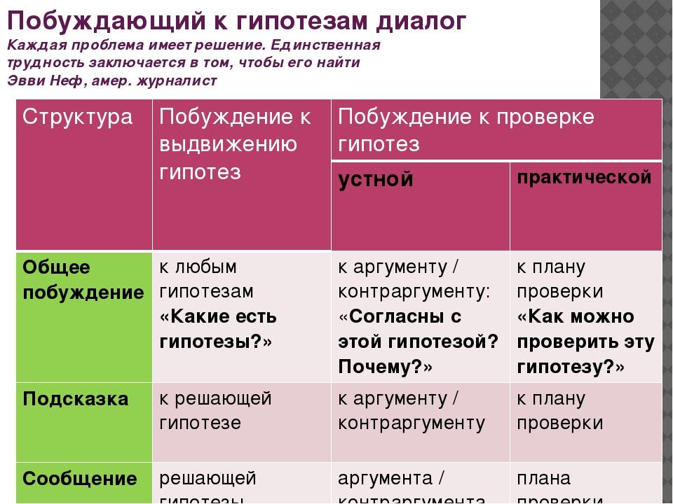 Сравнительная характеристика диалогов Побуждающий Подводящий Струк-тура Отдел...