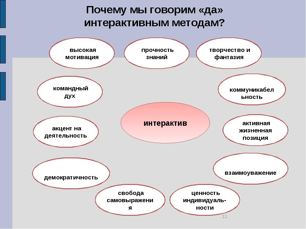 Почему мы говорим «да» интерактивным методам? интерактив высокая мотивация вз...
