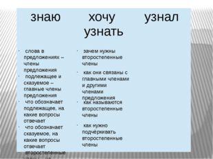 слова в предложениях – члены предложения подлежащее и сказуемое – главные чл