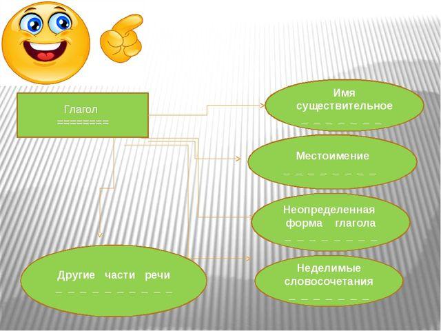 . Глагол ======== Имя существительное _ _ _ _ _ _ _ Местоимение _ _ _ _ _ _...