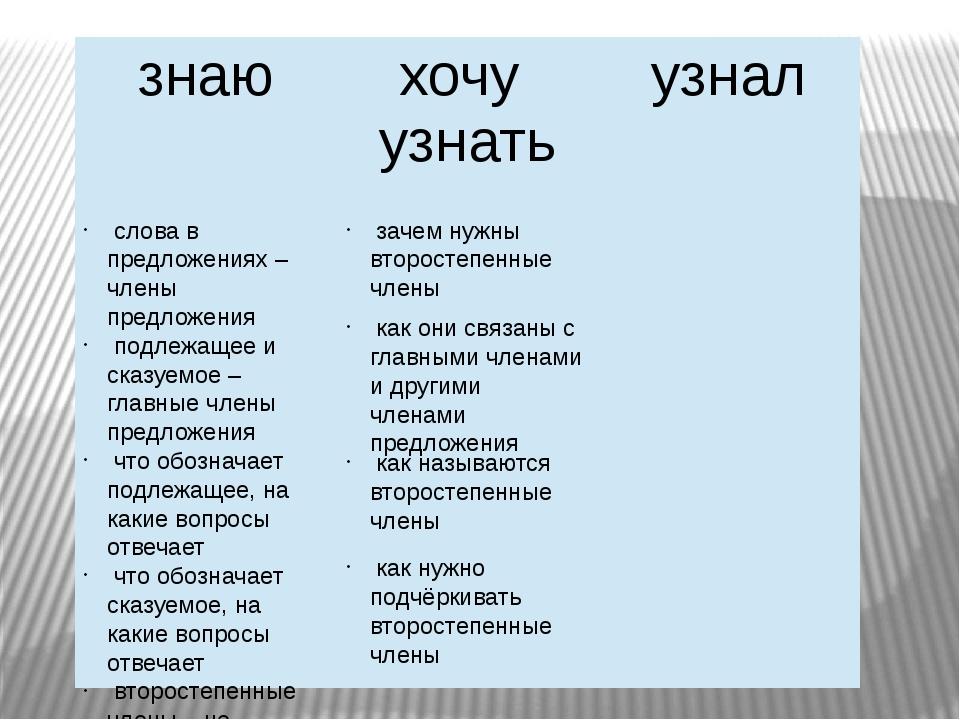 слова в предложениях – члены предложения подлежащее и сказуемое – главные чл...