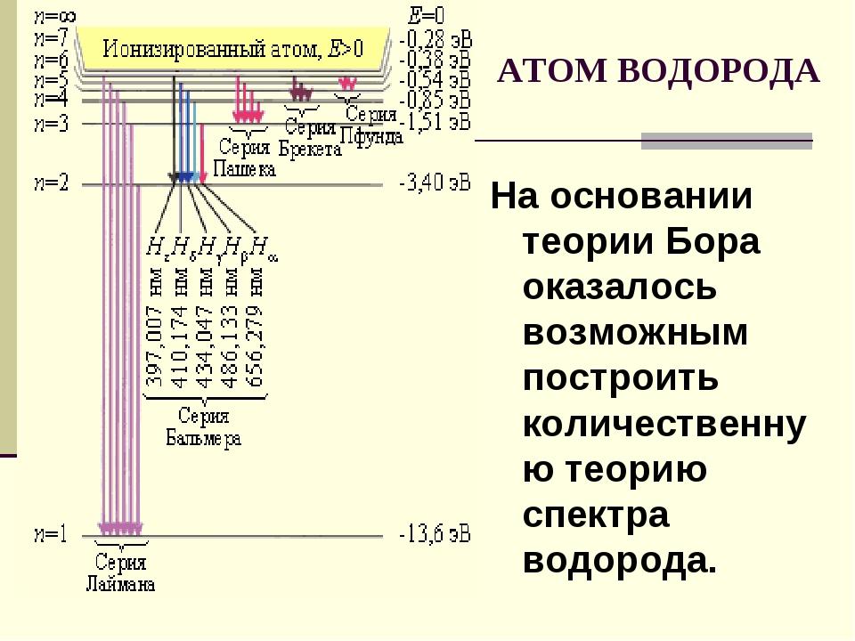 На основании теории Бора оказалось возможным построить количественную теорию...