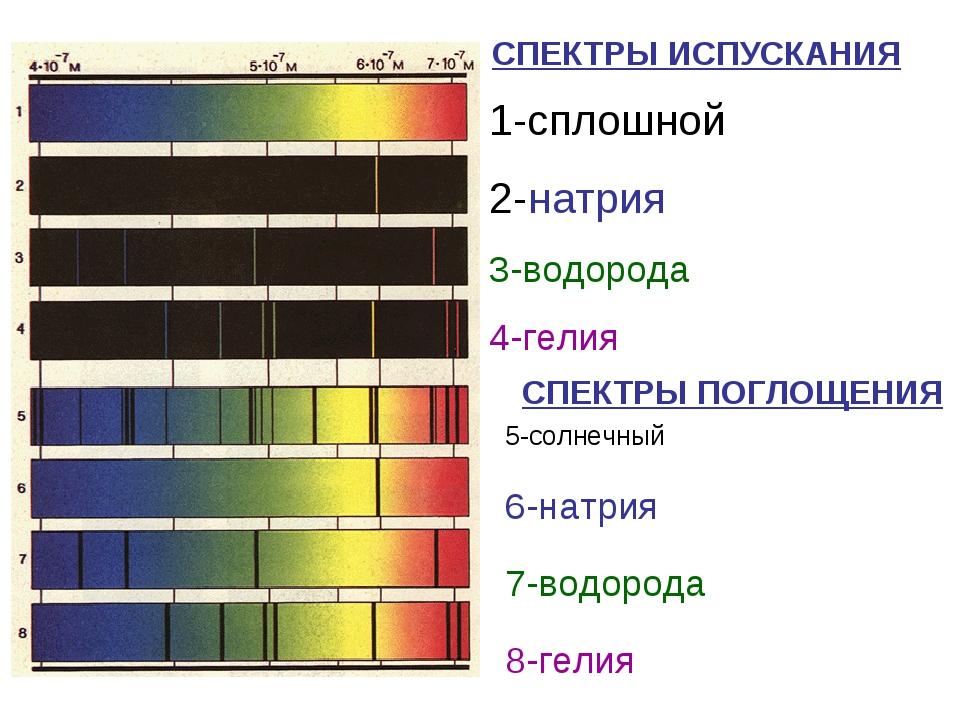 СПЕКТРЫ ИСПУСКАНИЯ СПЕКТРЫ ПОГЛОЩЕНИЯ 1-сплошной 2-натрия 3-водорода 4-гелия...