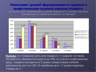 Мониторинг уровней сформированности трудовых и профессионально-трудовых навык
