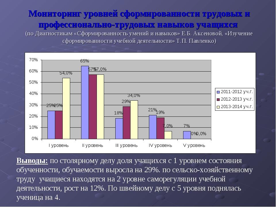 Мониторинг уровней сформированности трудовых и профессионально-трудовых навык...