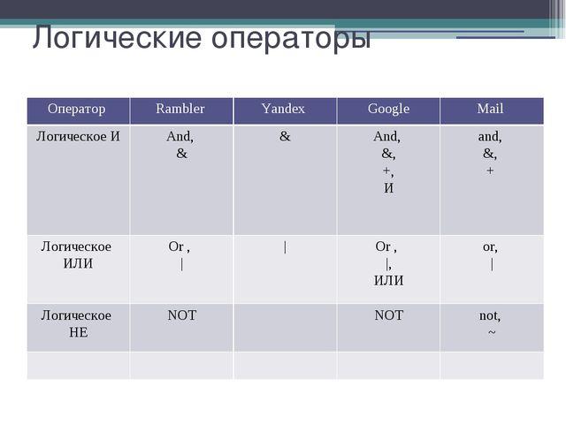 Логические операторы Оператор Rambler Yandex Google Mail ЛогическоеИ And, & &...
