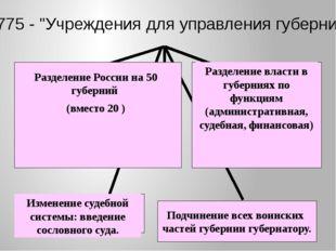 """1775 - """"Учреждения для управления губерний"""" Подчинение всех воинских частей г"""