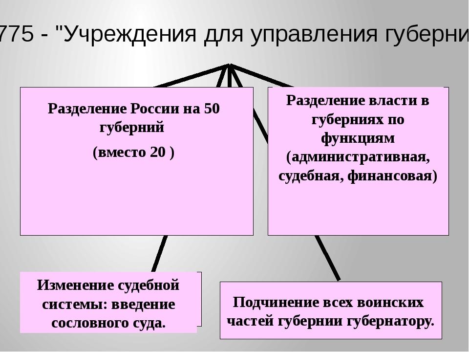 """1775 - """"Учреждения для управления губерний"""" Подчинение всех воинских частей г..."""