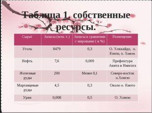 Таблица 1. собственные ресурсы. Сырьё Запасы (млн. т.) Запасы в сравнении с м