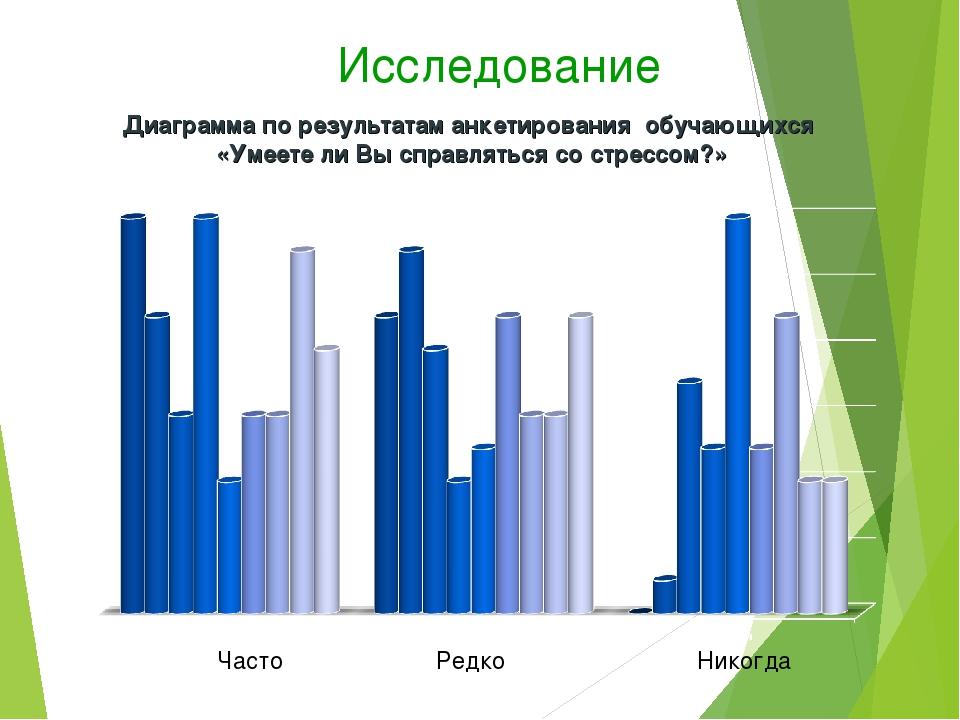 Исследование Диаграмма по результатам анкетирования обучающихся «Умеете ли Вы...