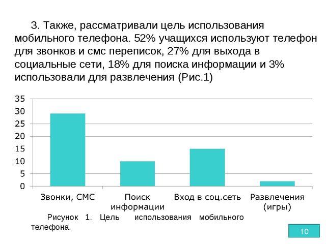 3. Также, рассматривали цель использования мобильного телефона. 52% учащихся...