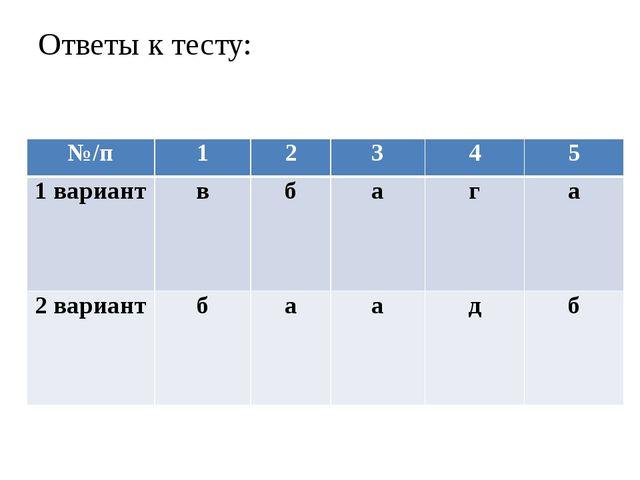 Ответы к тесту: №/п 1 2 3 4 5 1 вариант в б а г а 2 вариант б а а д б