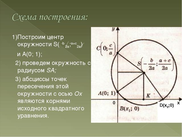 1)Построим центр окружности S( -b 2a;а+с2а) и А(0; 1); 2) проведем окружнос...
