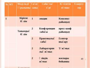 № МТ Модульдің құрылымы Сағат саны Сабақтың түрі Күтілетіннәтиже Ескерту-лер
