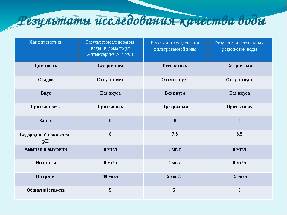 Результаты исследования качества воды Характеристики Результат исследования в...