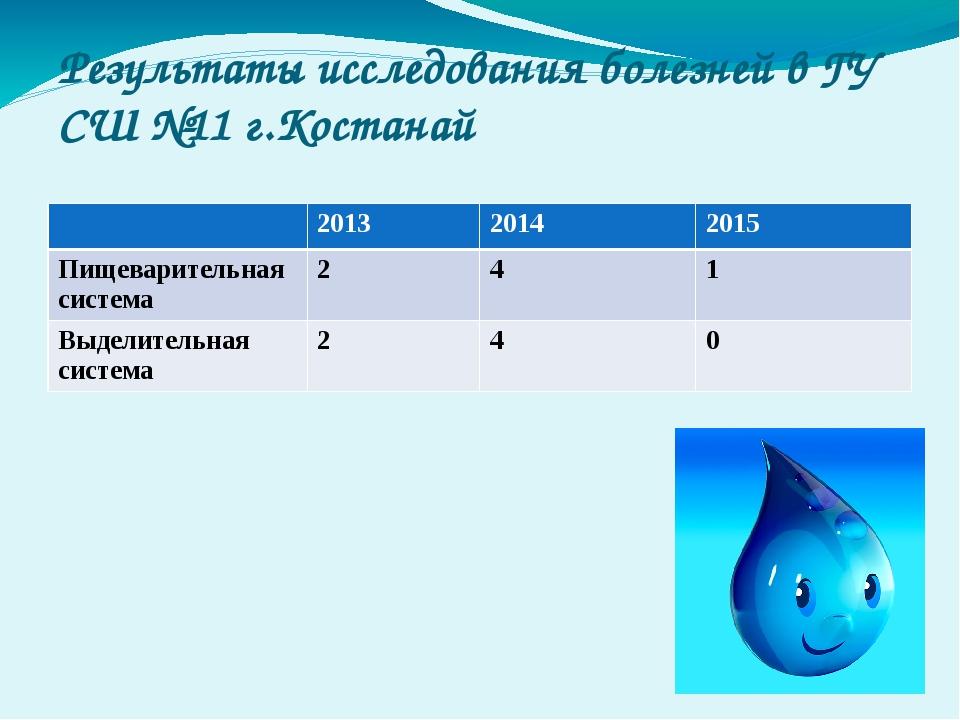 Результаты исследования болезней в ГУ СШ №11 г.Костанай 2013 2014 2015 Пищева...
