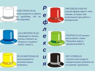 Рефлексия АТИСТИЧЕСКАЯ (констатируются факты по проблеме, без их обсуждения);