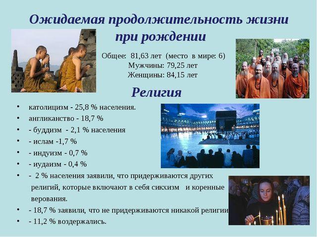 Общее: 81,63 лет (место в мире: 6) Мужчины: 79,25 лет Женщины: 84,15 лет Рел...