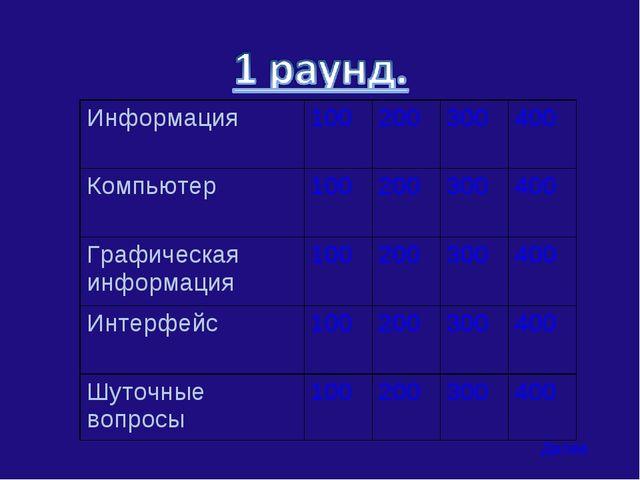 Далее Информация100200300400 Компьютер100200300400 Графическая информ...