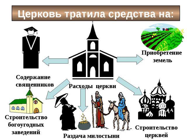 Расходы церкви Церковь тратила средства на: