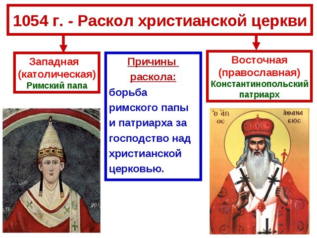 1054 г. - Раскол христианской церкви Причины раскола: борьба римского папы и...