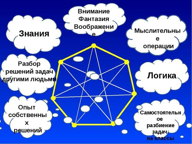 Внимание Фантазия Воображение Мыслительные операции Логика Опыт собственных...