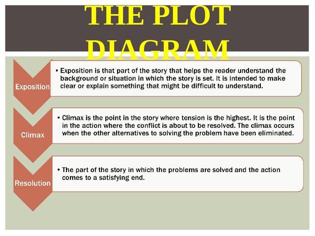 THE PLOT DIAGRAM