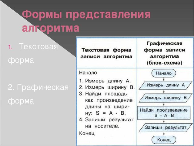 Формы представления алгоритма Текстовая форма 2. Графическая форма