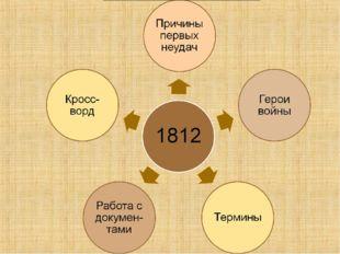 Разделение армии на три части Разногласие среди генералов Отсутствие верховно