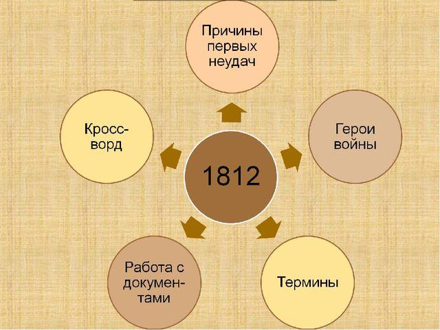 Разделение армии на три части Разногласие среди генералов Отсутствие верховно...