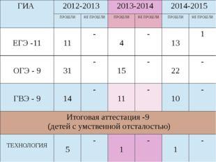 ГИА 2012-2013 2013-2014 2014-2015 ПРОШЛИ НЕПРОШЛИ ПРОШЛИ НЕПРОШЛИ ПРОШЛИ НЕП