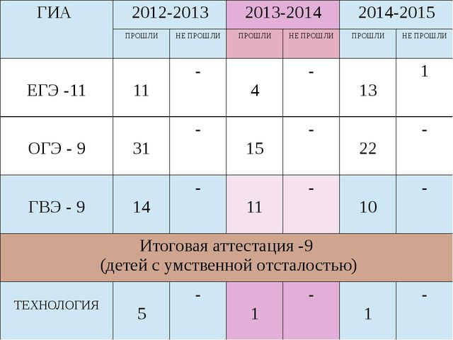 ГИА 2012-2013 2013-2014 2014-2015 ПРОШЛИ НЕПРОШЛИ ПРОШЛИ НЕПРОШЛИ ПРОШЛИ НЕП...
