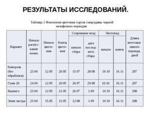 РЕЗУЛЬТАТЫ ИССЛЕДОВАНИЙ. Таблица 1 Фенология цветения сортов смородины черной