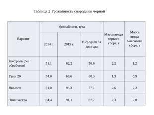 Таблица 2 Урожайность смородины черной Вариант Урожайность, ц/га Масса ягоды