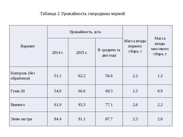 Таблица 2 Урожайность смородины черной Вариант Урожайность, ц/га Масса ягоды...