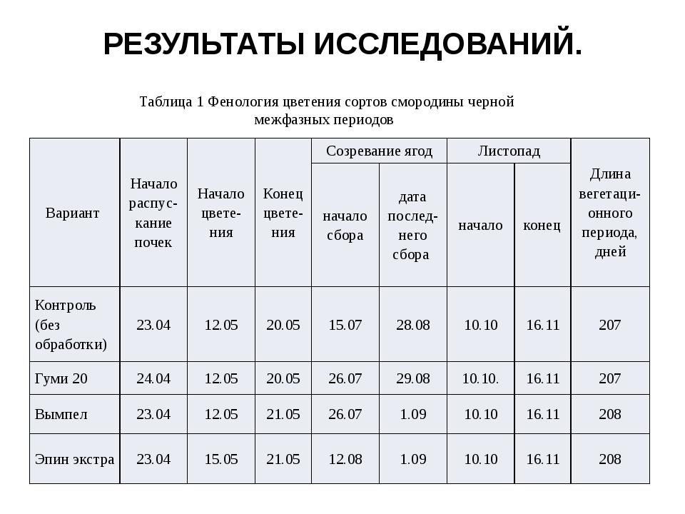 РЕЗУЛЬТАТЫ ИССЛЕДОВАНИЙ. Таблица 1 Фенология цветения сортов смородины черной...