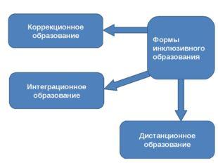 Формы инклюзивного образования Коррекционное образование Интеграционное образ