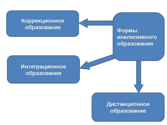 Формы инклюзивного образования Коррекционное образование Интеграционное образ...