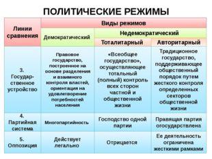 ПОЛИТИЧЕСКИЕ РЕЖИМЫ Линии сравнения Виды режимов Демократический Недемократич