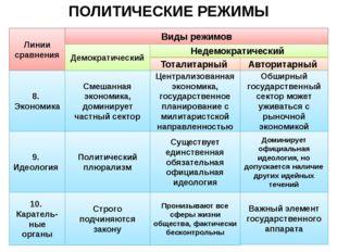 ПОЛИТИЧЕСКИЕ РЕЖИМЫ Линии сравнения Виды режимов Авторитарный Тоталитарный Не