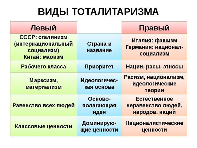 ВИДЫ ТОТАЛИТАРИЗМА Левый Правый СССР: сталинизм (интернациональный социализм)...